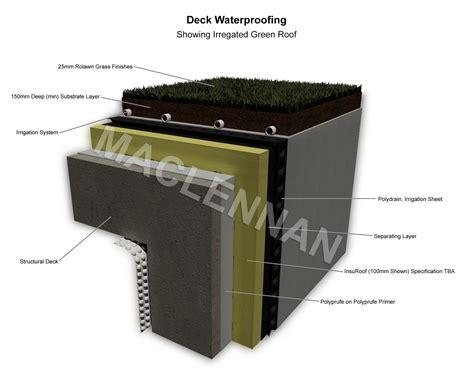 polyurea spray coatings maclennan waterproofing uk