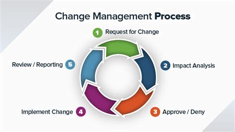 changing scope not updating template 8 steps for an effective change management process smartsheet