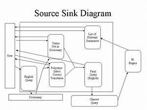 Source Sink Diagram