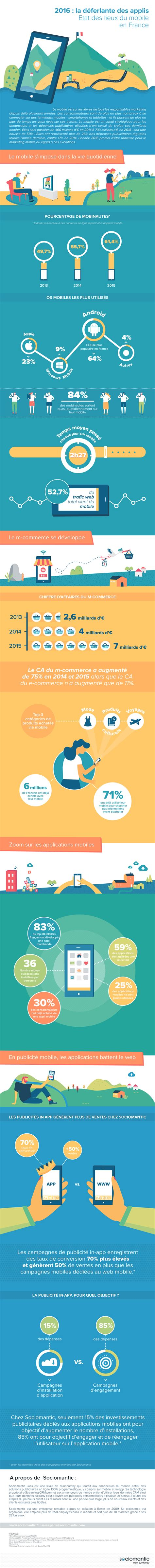 Infographie : le marché mobile français - Image - CB News