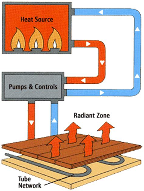 Propane Boiler For Radiant Floor Heat by Radiant Heat Under Wood Floors Wood Flooring Installing