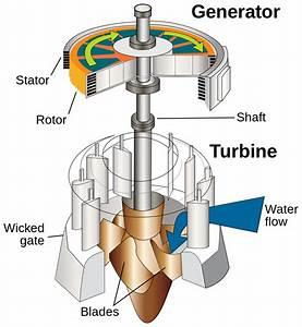 File Water Turbine  En  Svg