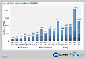 Solar Panel Cost Trends (Tons of Charts)
