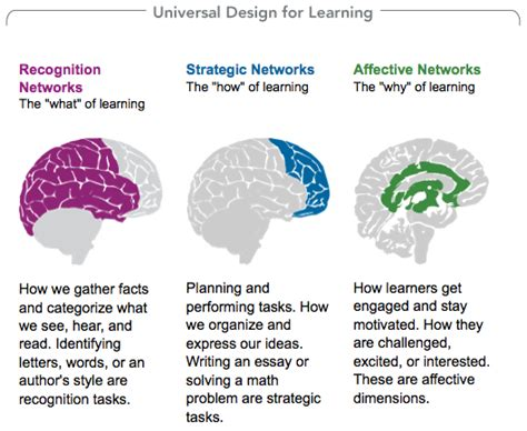 universal design for learning universal design for learning an introduction the