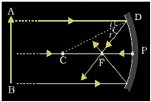 What Type Of Image Does A Plane  Convex  Or Concave Mirror