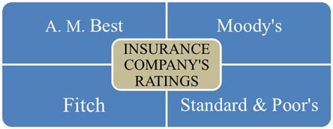 The Importance Of Insurance Company Ratings And Financial
