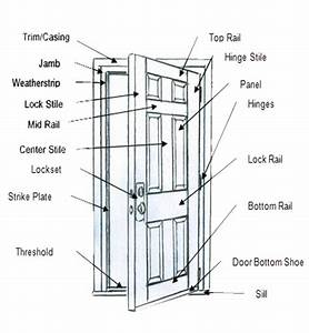 Door Diagram  U0026  U00a9don Vandervort Hometips  Panel Door Diagram U0026quot  U0026quot Sc U0026quot  1 U0026quot St U0026quot   U0026quot Hometips Com