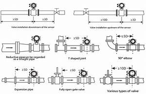 Installation Instructions For Electromagnetic Flowmeters