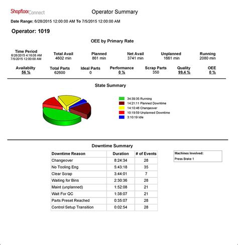 machine downtime tracking oee reports production