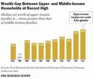 U.S. Wealth Gap Hits Record High | HuffPost