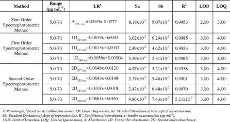 table   determination  human insulin  pharmaceutical preparation