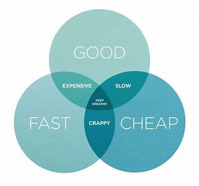 Project Cheap Marketing Challenges Management Pick Triangle