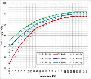 Wirkungsgrad Elektromotor Berechnen : energiesparmotor ~ Themetempest.com Abrechnung