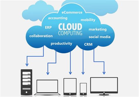 Microsoft Office Cloud by Microsoft Office 365 Cloud Storage Business Solutions Axima