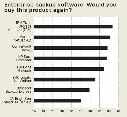 What's the best enterprise data backup and recovery ...