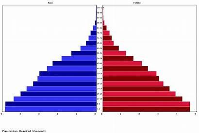 Dominican Republic Jordan Asia South Population Age