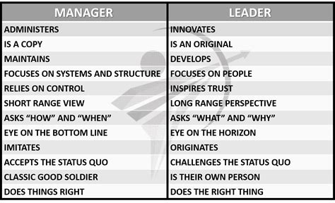 what s the difference between like and what s the difference between manager and leader and why