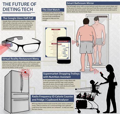 cuisine high tech future of dieting includes 39 smart trolleys hi tech