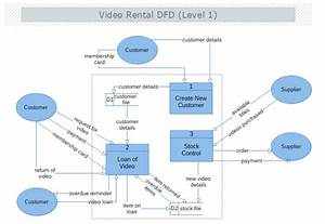 Video Rental Data Flow Diagram Level 1