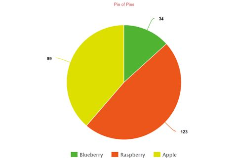 create  pie chart  customize   easily share  enter  amounts pick
