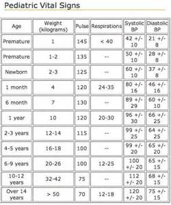 Normal Pediatric VitalSigns Chart