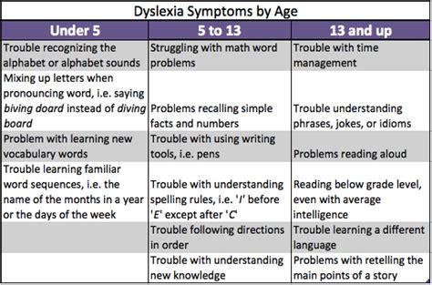 what is dyslexia in children symptoms definition 963 | dyslexia symptoms