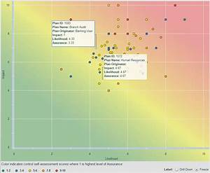 using risk assessment templates to prioritize business With risk assessment heat map template