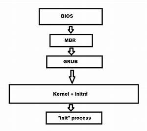 Learn Linux  Linux Boot Process