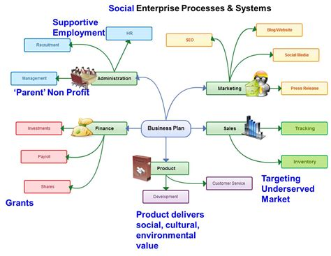 business systems pictures to pin on pinterest pinsdaddy