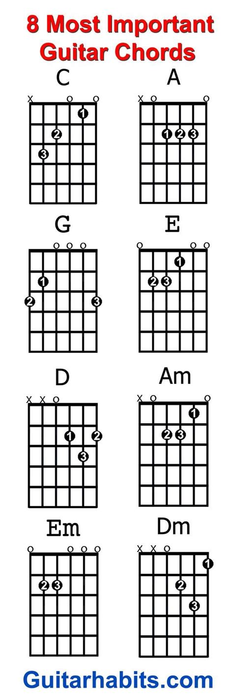 I've put here a list of 100+ free tabs. The 8 Most Important Open Guitar Chords For Beginners   Guitar chords, Guitar chords beginner ...