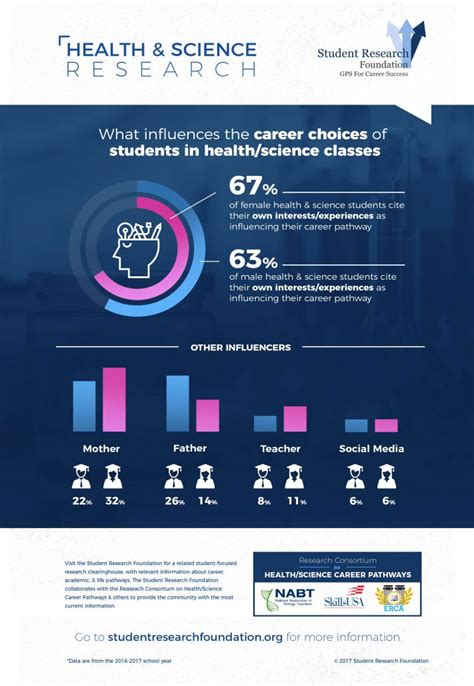 health science career trends student research foundation