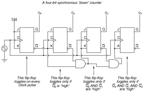 Synchronous Counters Sequential Circuits Electronics