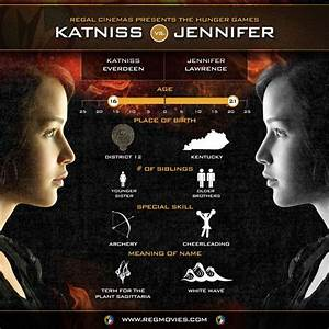 The Hunger Games character comparison- Katniss   The ...