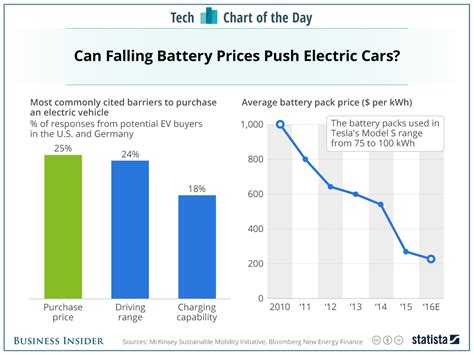 Cost Of Electric Cars by Batteries For Tesla And Other Electric Car Makers Are