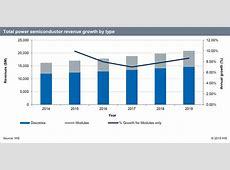Power semiconductor market to grow at 5%