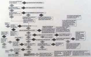 Gas Furnace Troubleshooting Chart