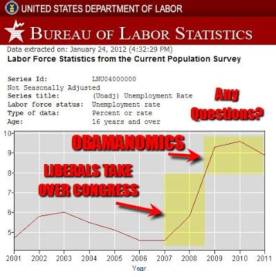 dol bureau of labor statistics havre daily corrector january 2012