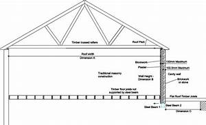 Calculations For Steel Beams Supporting Cavity Wall