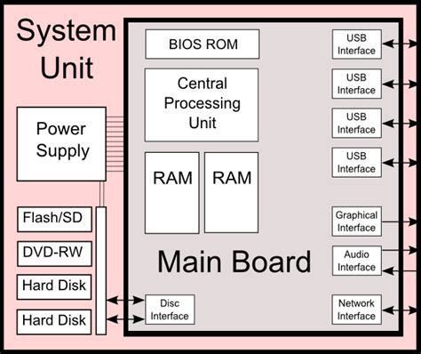 Computer Application System Unit Input Output