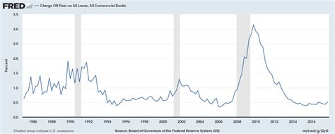 The curious case of low U.S. money velocity | This Time it ...