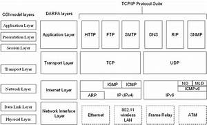 What Is The Difference Between Snmp And Tcp  Ip