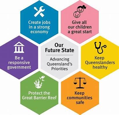 Strategic Plan 2022 Government Plans Qld Queensland