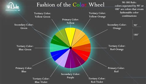 fashion color wheel this is a fashion color wheel colors that are separated