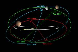 Did You Know? Dwarf Planet MakeMake