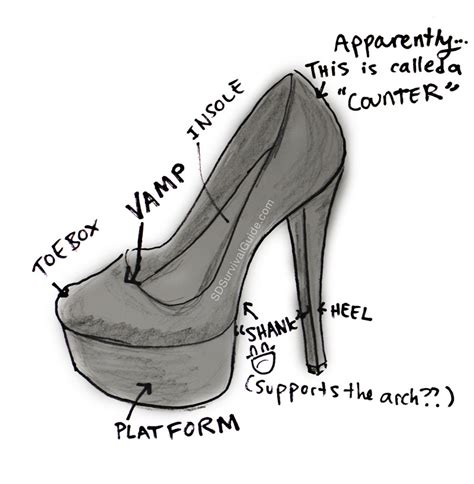Diagram Of Heel Structure by I M Gonna Pop Some Tags San Diego Survival Guide