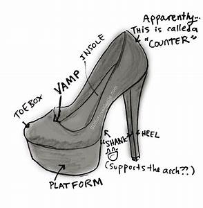 High Heel Shoe  Anatomy Of A Shoe High Heel