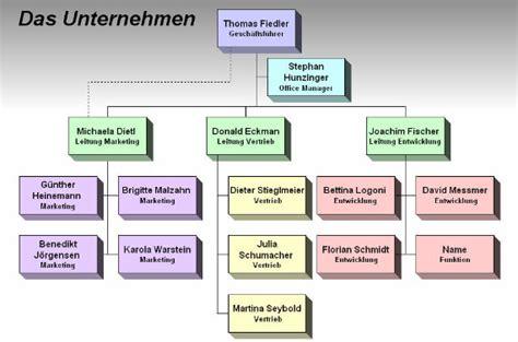 das ablaufdiagramm flussdiagramm prozessablaufdiagramm