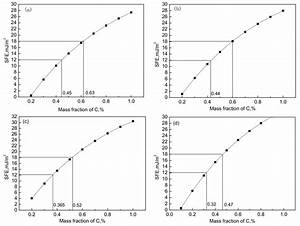 Application Of Thermodynamics And Kinetics In Materials