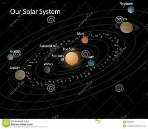 Bettwäsche Unser Sonnensystem : unser sonnensystem stock abbildung illustration von ~ Michelbontemps.com Haus und Dekorationen