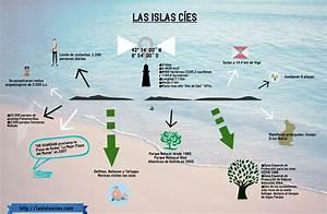 Infografía Islas Cíes Las Islas Cíes Vigo